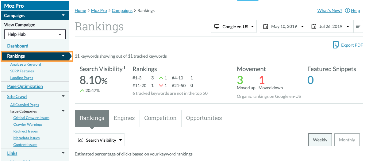 Moz Pro Rankings Dashboard