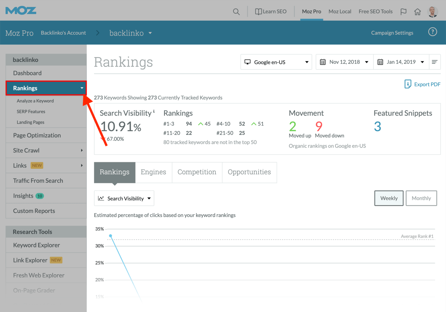 moz rankings dashboard