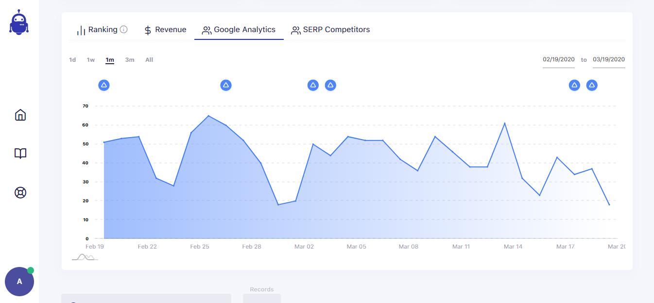 SerpWatch Google Analytics View